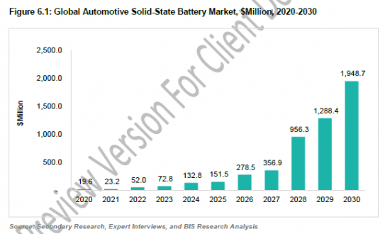 781859_Figure 6.1 Global Automotive Solid-State Battery Market, $Million, 2020-2030