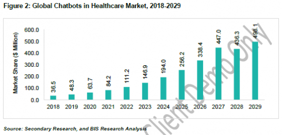 911563_Figure 2 Global Chatbots in Healthcare Market, 2018-2029
