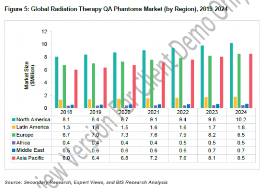 914461_Figure 5 Global Radiation Therapy QA Phantoms Market (by Region), 2019-2024