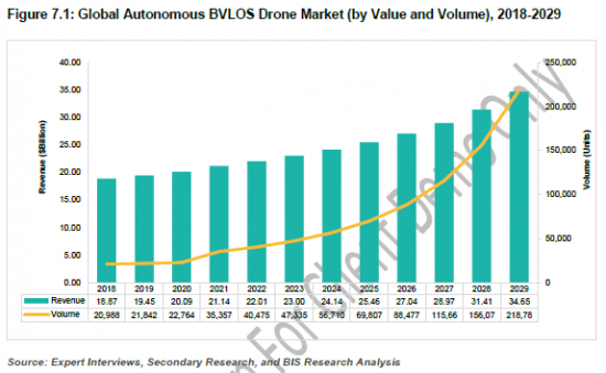 916624_Figure 7.1 Global Autonomous BVLOS Drone Market (by Value and Volume), 2018-2029