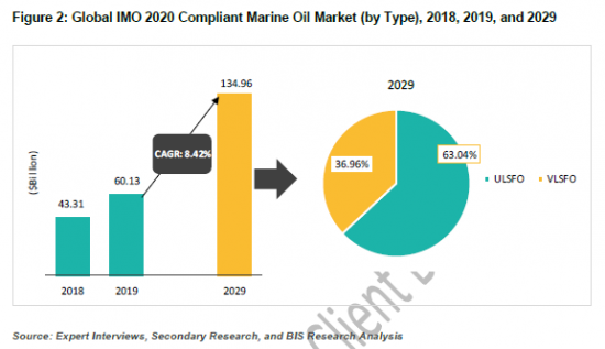 920950_Figure 2_ Global IMO 2020 Compliant Marine Oil Market (by Type), 2018, 2019, and 2029