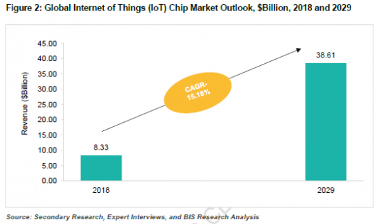 922710_Figure 2_ Global Internet of Things (IoT) Chip Market Outlook, $Billion, 2018 and 2029