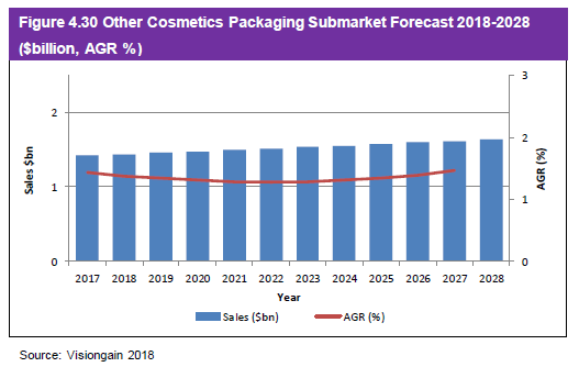 Figure 4.30 Other Cosmetics Packaging Submarket Forecast 2018-2028