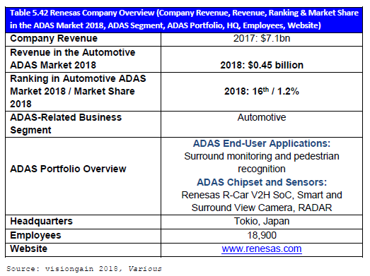 Table 5.42 Renesas Company Overview
