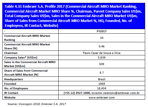 Table 4.31 Embraer S.A. Profile 2017