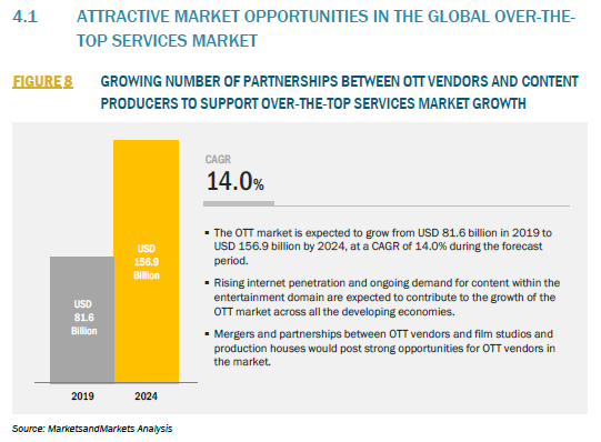 303958_4.1 ATTRACTIVE MARKET OPPORTUNITIES IN THE GLOBAL OVER-THETOP SERVICES MARKET_FIGURE 8