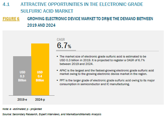 306540_4.1 ATTRACTIVE OPPORTUNITIES IN THE ELECTRONIC GRADE SULFURIC ACID MARKET_FIGURE 6