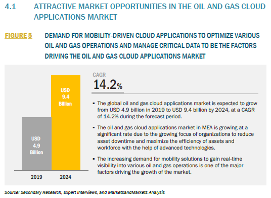 328155_4.1 ATTRACTIVE MARKET OPPORTUNITIES IN THE OIL AND GAS CLOUD APPLICATIONS MARKET_FIGURE 5