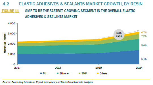 329341_4.2 ELASTIC ADHESIVES & SEALANTS MARKET GROWTH, BY RESIN_FIGURE 11