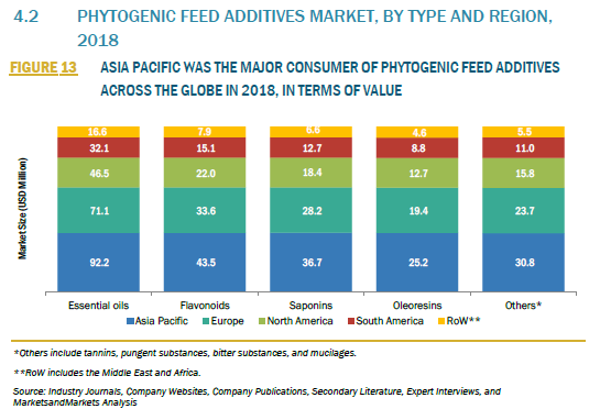 359797_4.2 PHYTOGENIC FEED ADDITIVES MARKET, BY TYPE AND REGION, 2018_FIGURE 13