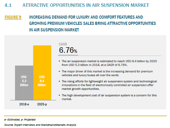 365027_4.1 ATTRACTIVE OPPORTUNITIES IN AIR SUSPENSION MARKET_FIGURE 9 INCREASING DEMAND FOR LUXURY AND COMFORT FEATURES AND GROWING PREMIUM VEHICLES SALES BRING ATTRACTIVE OPPORTUNITIES IN AIR SUSPENSION MARKET