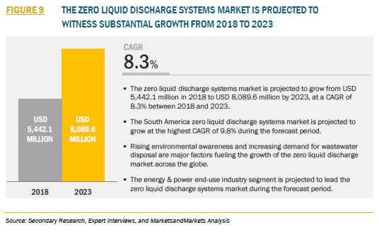 FIGURE 9 THE ZERO LIQUID DISCHARGE SYSTEMS MARKET