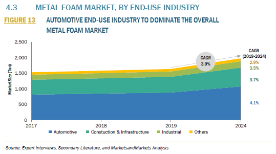 517936_4.3 METAL FOAM MARKET, BY END-USE INDUSTRY_FIGURE 13