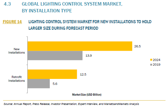 525345_4.3 GLOBAL LIGHTING CONTROL SYSTEM MARKET,BY INSTALLATION TYPE_FIGURE 14
