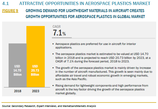FIGURE 9 AEROSPACE PLASTICS MARKET