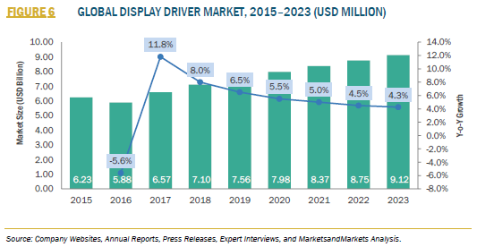 FIGURE 6 DISPLAY DRIVER MARKET