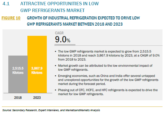 FIGURE 10 LOW GWP REFRIGERANTS MARKET