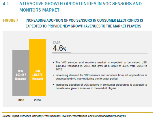 FIGURE 7 VOC SENSORS AND MONITORS MARKET