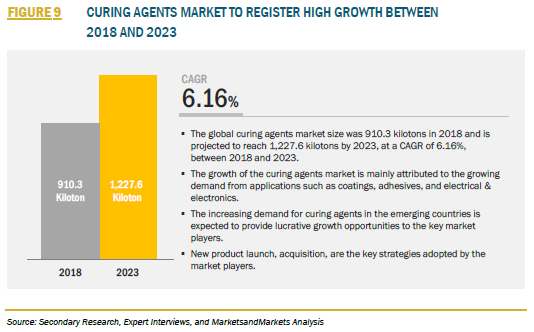 FIGURE 9 CURING AGENTS MARKET