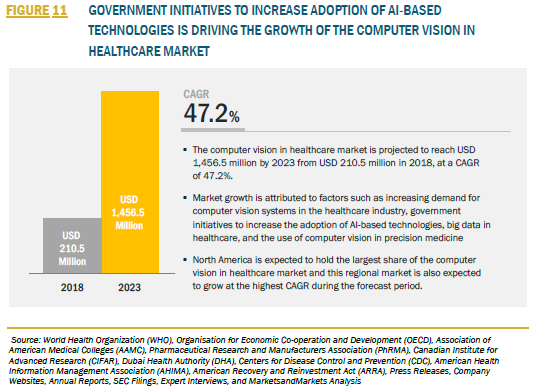 FIGURE 11 COMPUTER VISION IN HEALTHCARE MARKET