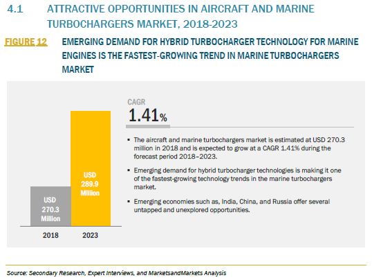FIGURE 12 AIRCRAFT AND MARINE TURBOCHARGERS MARKET