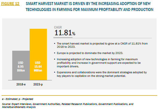 FIGURE 12 SMART HARVEST MARKET