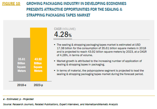 FIGURE 10 SEALING & STRAPPING PACKAGING TAPES MARKET