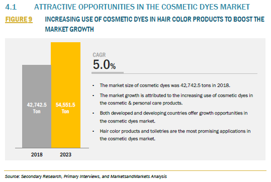 FIGURE 9 COSMETIC DYES MARKET
