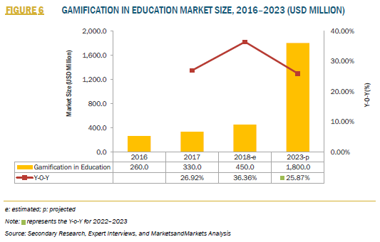 FIGURE 6 GAMIFICATION IN EDUCATION MARKET