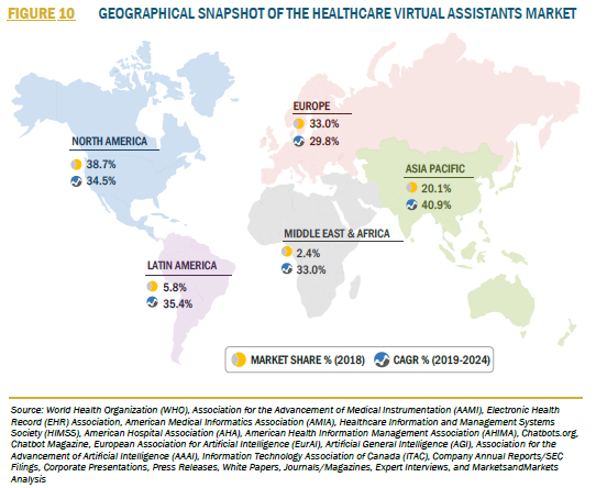 FIGURE 10 HEALTHCARE VIRTUAL ASSISTANTS MARKET