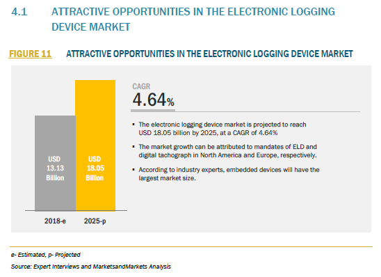 816170_4.1 ATTRACTIVE OPPORTUNITIES IN THE ELECTRONIC LOGGING DEVICE MARKET_FIGURE 11