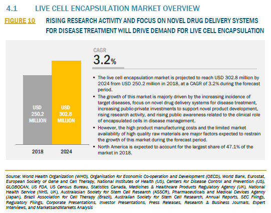 819133_4.1 LIVE CELL ENCAPSULATION MARKET OVERVIEW_FIGURE 10
