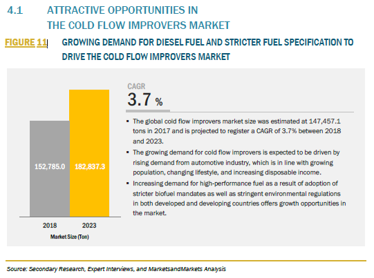 820525_4.1 ATTRACTIVE OPPORTUNITIES IN THE COLD FLOW IMPROVERS MARKET_FIGURE 11820525_4.1 ATTRACTIVE OPPORTUNITIES IN THE COLD FLOW IMPROVERS MARKET_FIGURE 11