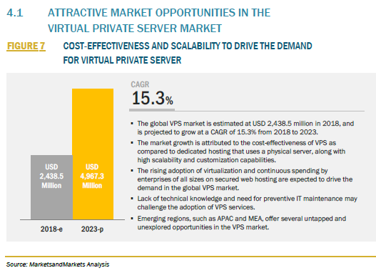 820529_4.1 ATTRACTIVE MARKET OPPORTUNITIES IN THE VIRTUAL PRIVATE SERVER MARKET_FIGURE 7