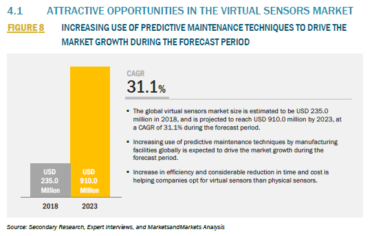 4.1 ATTRACTIVE OPPORTUNITIES IN THE VIRTUAL SENSORS MARKET