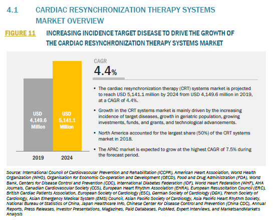 829740_4.1 CARDIAC RESYNCHRONIZATION THERAPY SYSTEMS MARKET OVERVIEW_FIGURE 11