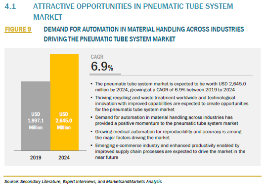 835743_4.1 ATTRACTIVE OPPORTUNITIES IN PNEUMATIC TUBE SYSTEM MARKET_FIGURE 9