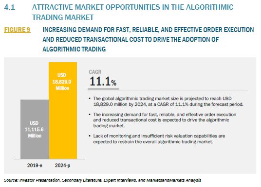 839493_4.1 ATTRACTIVE MARKET OPPORTUNITIES IN THE ALGORITHMIC TRADING MARKET_FIGURE 9