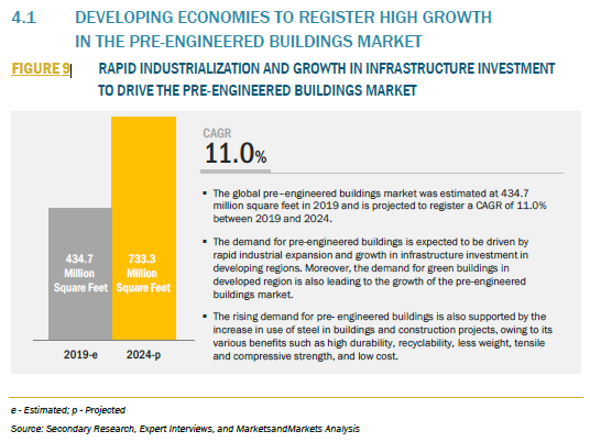 841520_4.1 DEVELOPING ECONOMIES TO REGISTER HIGH GROWTH IN THE PRE-ENGINEERED BUILDINGS MARKET_FIGURE 9
