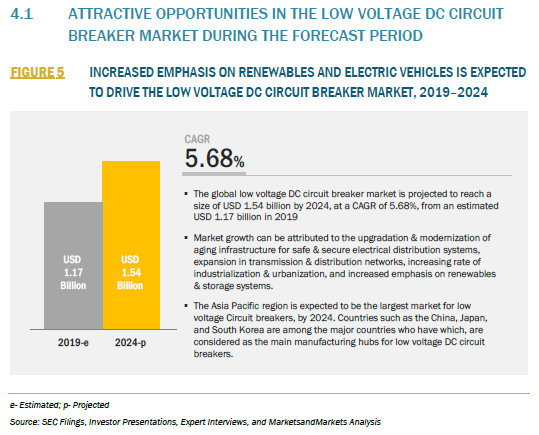 847109_4.1 ATTRACTIVE OPPORTUNITIES IN THE LOW VOLTAGE DC CIRCUIT BREAKER MARKET DURING THE FORECAST PERIOD_FIGURE 5