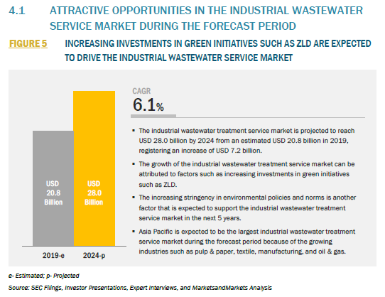 855461_4.1 ATTRACTIVE OPPORTUNITIES IN THE INDUSTRIAL WASTEWATER SERVICE MARKET DURING THE FORECAST PERIOD_FIGURE 5