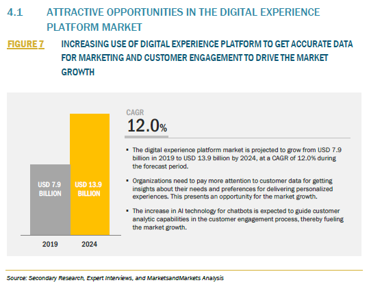 862039_4.1 ATTRACTIVE OPPORTUNITIES IN THE DIGITAL EXPERIENCE PLATFORM MARKET_FIGURE 7