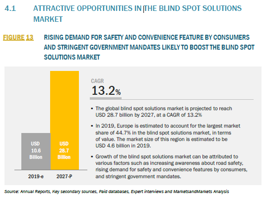 862042_4.1 ATTRACTIVE OPPORTUNITIES IN THE BLIND SPOT SOLUTIONS MARKET_FIGURE 13