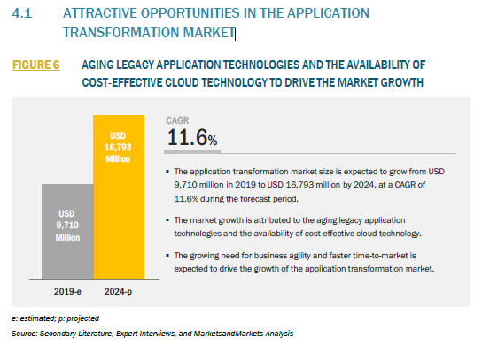 862043_4.1 ATTRACTIVE OPPORTUNITIES IN THE APPLICATION TRANSFORMATION MARKET_FIGURE 6