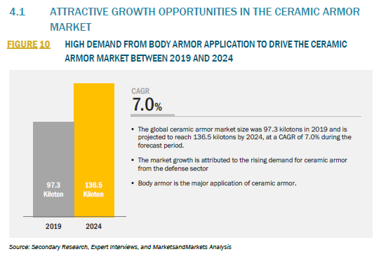 876529_4.1 ATTRACTIVE GROWTH OPPORTUNITIES IN THE CERAMIC ARMOR MARKET_FIGURE 10