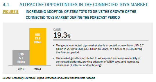 879227_4.1 ATTRACTIVE OPPORTUNITIES IN THE CONNECTED TOYS MARKET_FIGURE 5