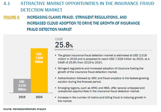 879230_4.1 ATTRACTIVE MARKET OPPORTUNITIES IN THE INSURANCE FRAUD DETECTION MARKET_FIGURE 6