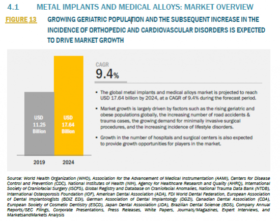 881187_4.1 METAL IMPLANTS AND MEDICAL ALLOYS MARKET OVERVIEW_FIGURE 13