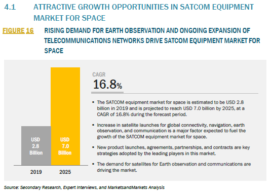 888111_4.1 ATTRACTIVE GROWTH OPPORTUNITIES IN SATCOM EQUIPMENT MARKET FOR SPACE_FIGURE 16