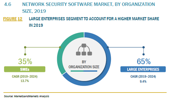 906163_4.6 NETWORK SECURITY SOFTWARE MARKET, BY ORGANIZATION SIZE, 2019_FIGURE 12